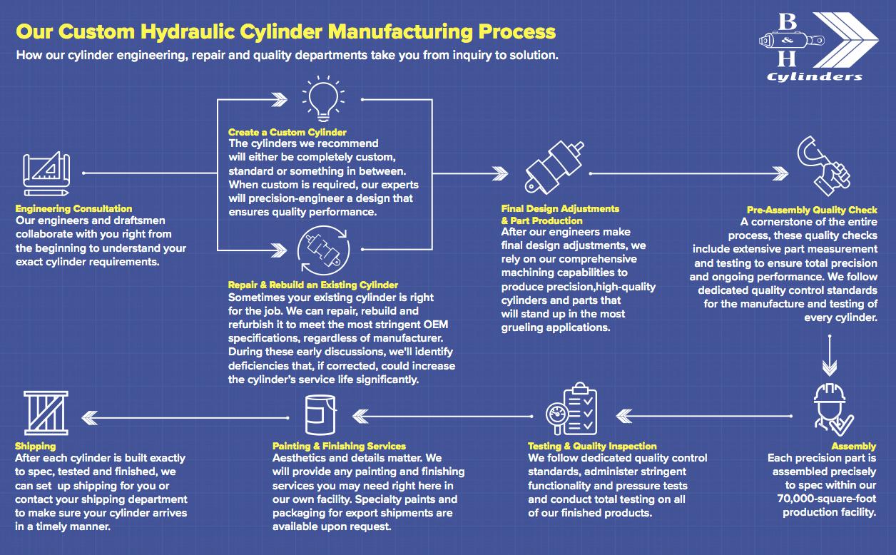 Custom Hydraulic Cylinder Manufacturing Process